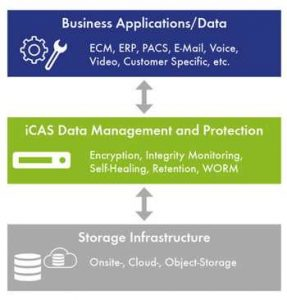 Enternity Icas Layer Architecture