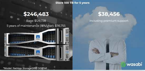 Wasabi Technologies Offers Disruptive Reserved Capacity Storage Pricing Model Storagenewsletter