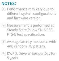 Memblaze Pblaze5 920 Series Nvme Ssd Notes