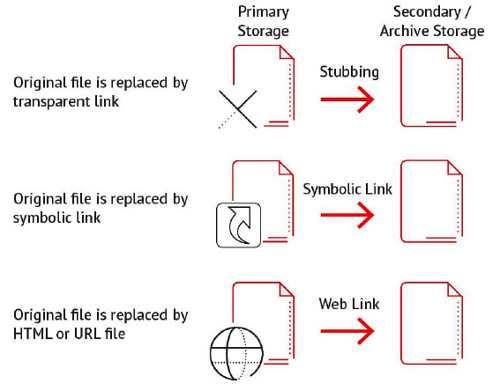Point Software Storage Manager Scheme