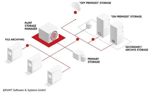 Point Software Storage Manager Filearchiving