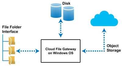 Xendata Cloud File Gateway Diagram