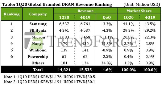 2020年1季度DRAM全球市场下降4.6%至148亿美元