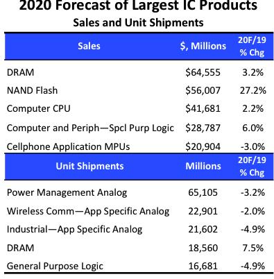 NAND Flash,DRAM将在2020年占据IC市场大部份额