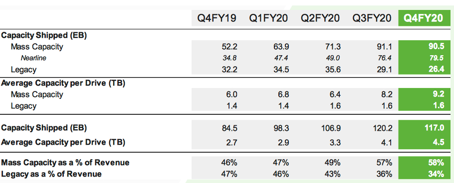 Seagate Fiscal 4q20 Financial Results Results 1