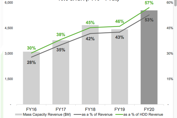 Seagate Fiscal 4q20 Financial Results Results F3