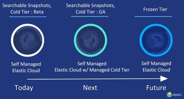 Elastic Announces Searchable Snapshots 2
