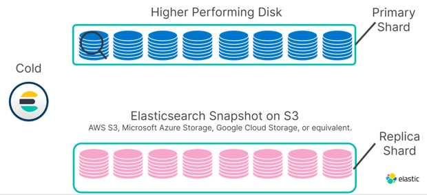 Elastic Announces Searchable Snapshots