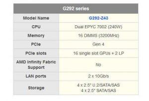 Gigabyte G292 Series Spectabl.