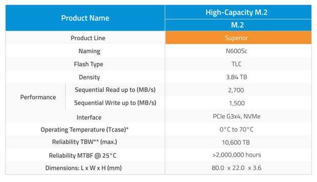 Atp M.2 Nvme High Capacity N600sc Ssd Spectabl