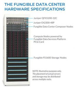 Fungible Data Centers Hardware Specifications