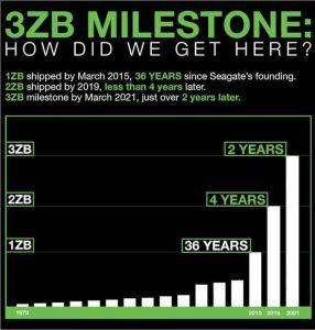 Seagate 3zb Milestone Scheme
