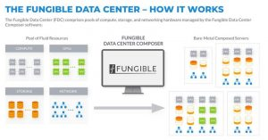 The Fungible Data Center How It Works Scheme