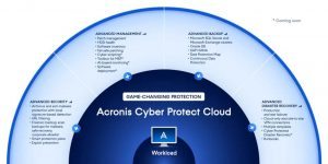 Acronis Cyber Protect Cloud Advanced Packs