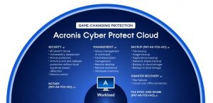 Acronis Cyber Protect Cloud Essential Solutions