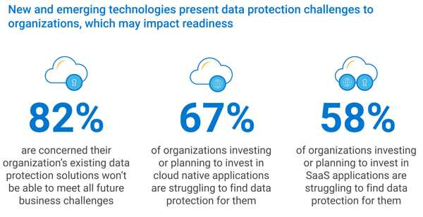 Dell Global Data Protection Index F1