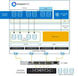 Match Made On Premises Dell Technologies And Aws Eks Anywhere F2
