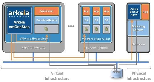 Arkeia Introduces vmOneStep Virtual Appliance for VMware